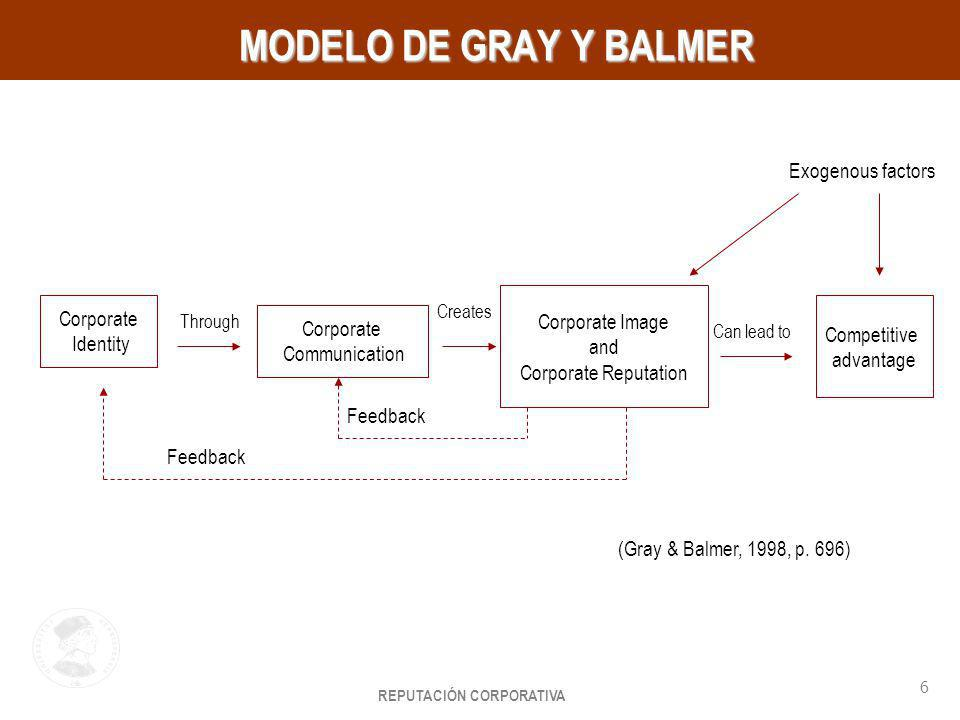 MODELO DE GRAY Y BALMER Exogenous factors Corporate Image Corporate