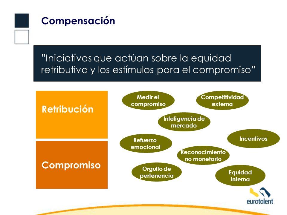 Compensación Iniciativas que actúan sobre la equidad retributiva y los estímulos para el compromiso