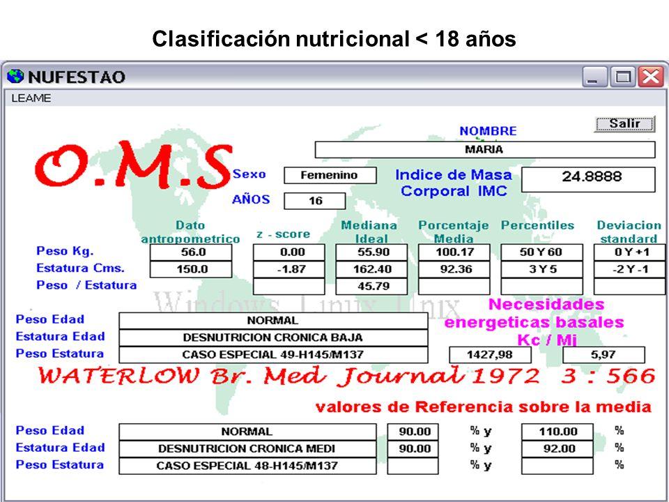 Clasificación nutricional < 18 años