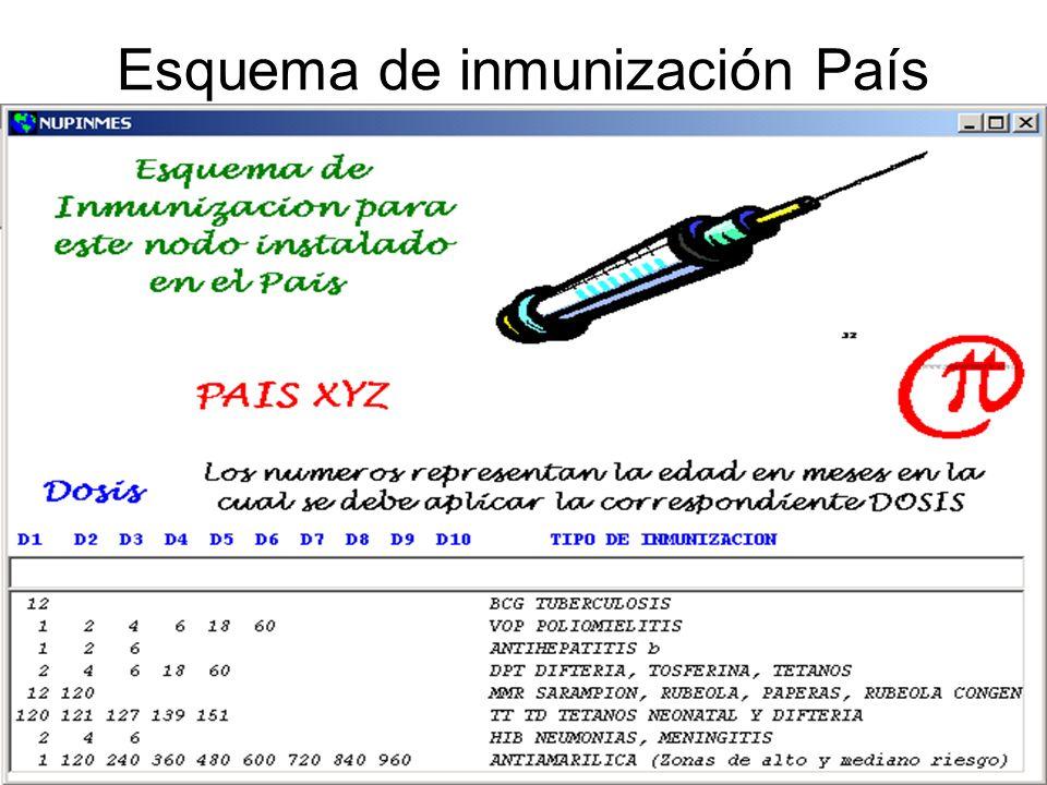 Esquema de inmunización País