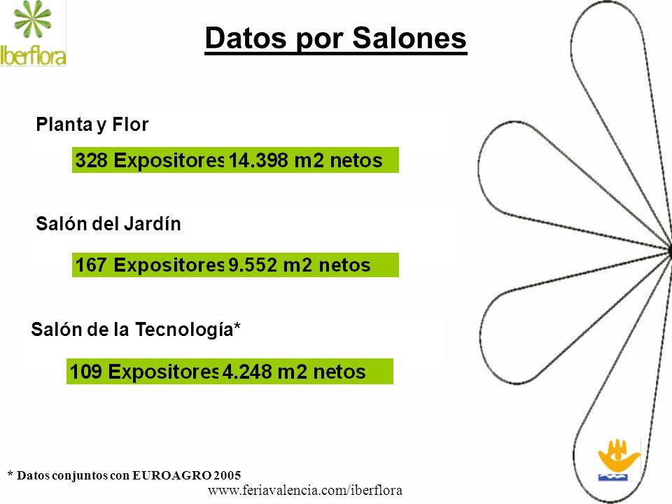 Datos por Salones Planta y Flor Salón del Jardín