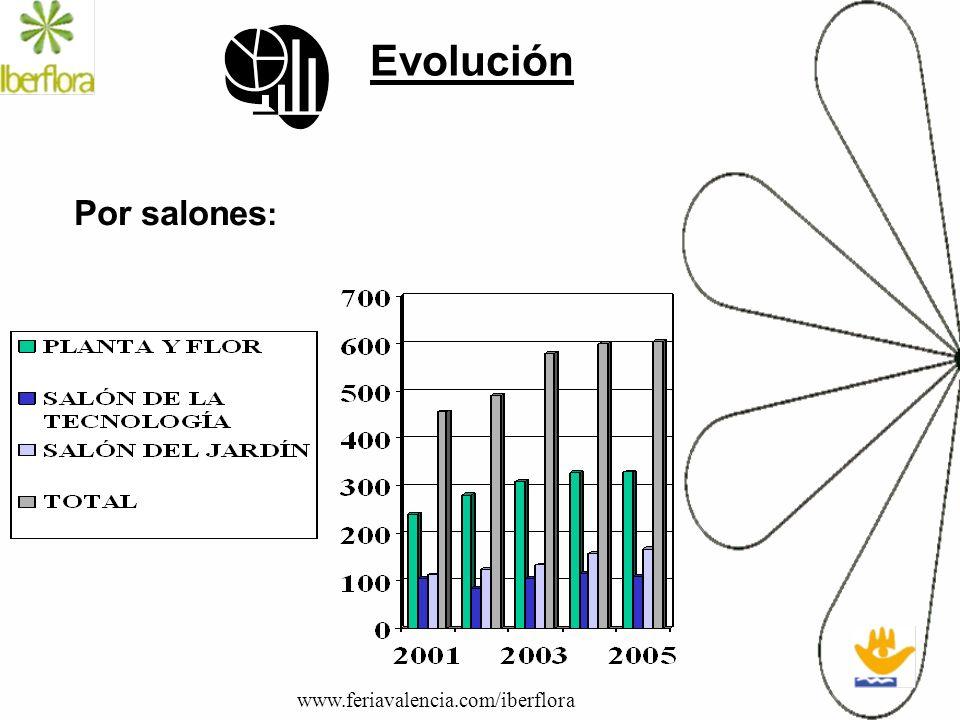 Evolución Por salones: www.feriavalencia.com/iberflora