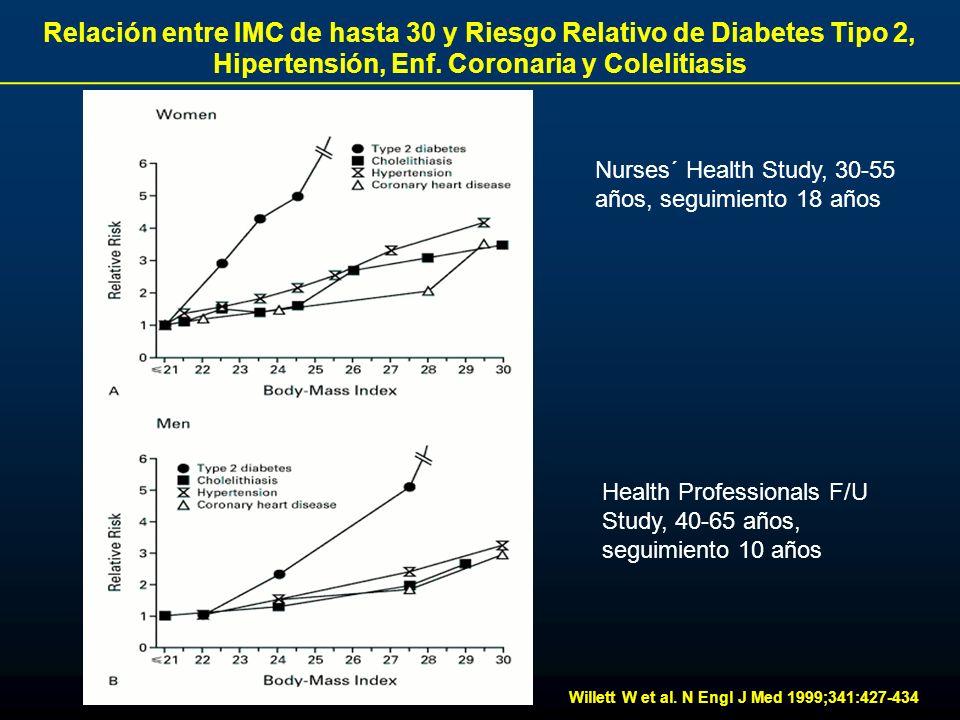 Relación entre IMC de hasta 30 y Riesgo Relativo de Diabetes Tipo 2, Hipertensión, Enf. Coronaria y Colelitiasis