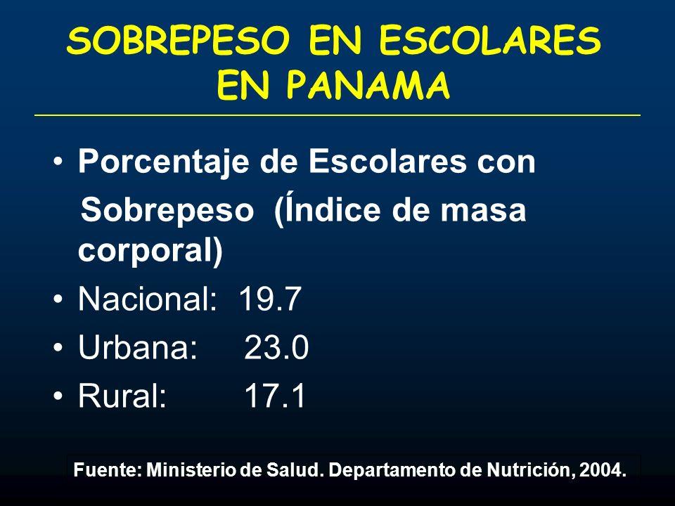 SOBREPESO EN ESCOLARES EN PANAMA