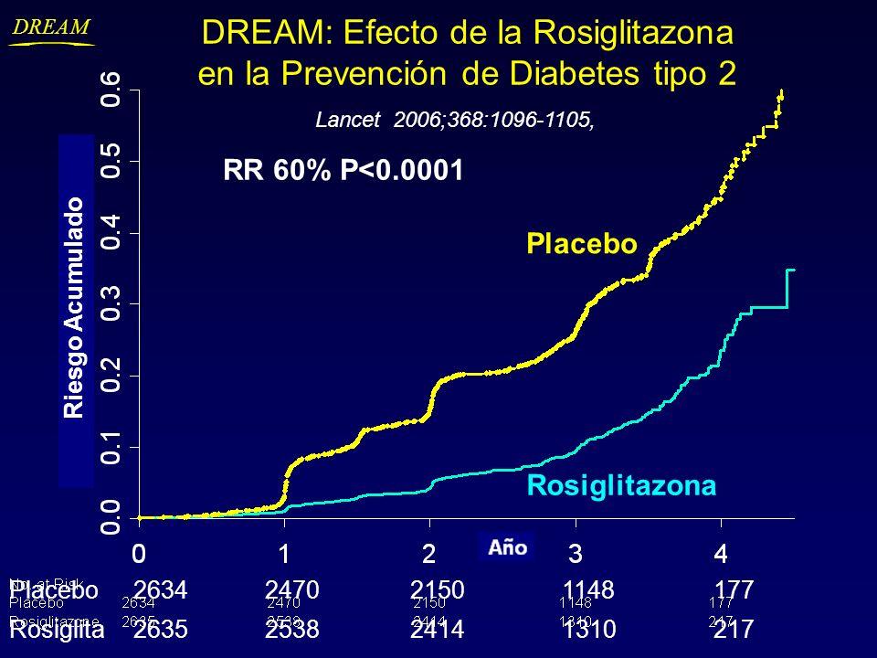 DREAM: Efecto de la Rosiglitazona en la Prevención de Diabetes tipo 2