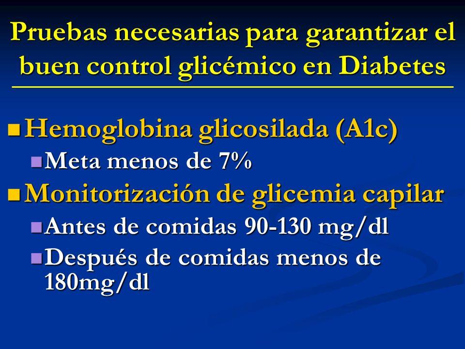 Hemoglobina glicosilada (A1c) Monitorización de glicemia capilar