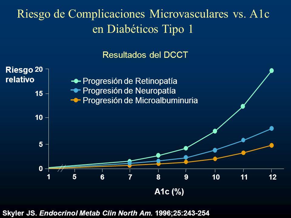 Riesgo de Complicaciones Microvasculares vs. A1c en Diabéticos Tipo 1