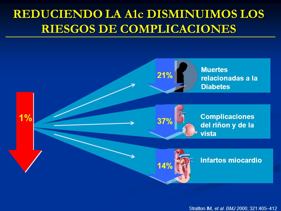 REDUCIENDO LA A1c DISMINUIMOS LOS RIESGOS DE COMPLICACIONES