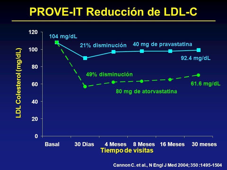 PROVE-IT Reducción de LDL-C LDL Colesterol (mg/dL)