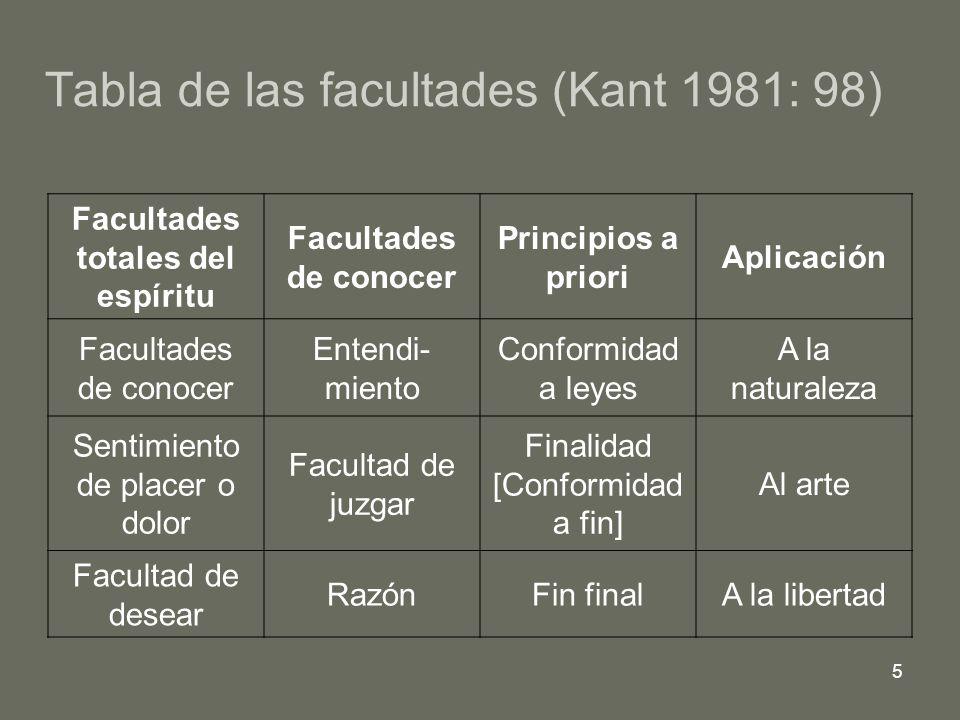 Tabla de las facultades (Kant 1981: 98)