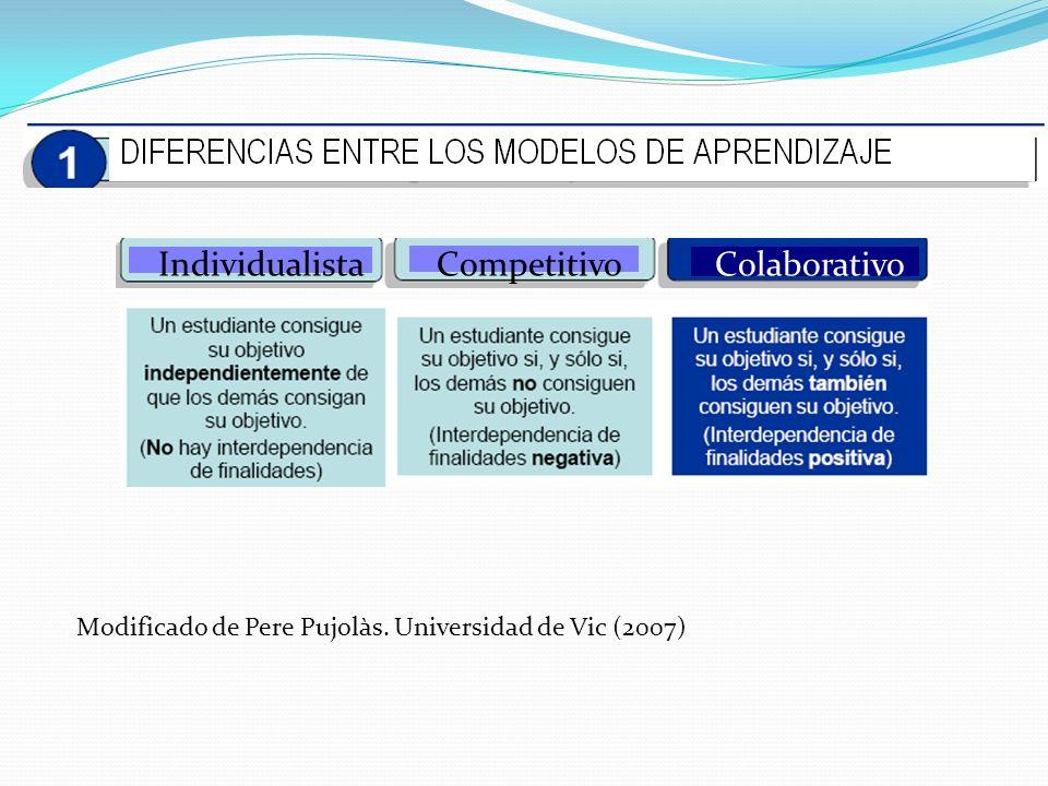 Individualista Competitivo Colaborativo