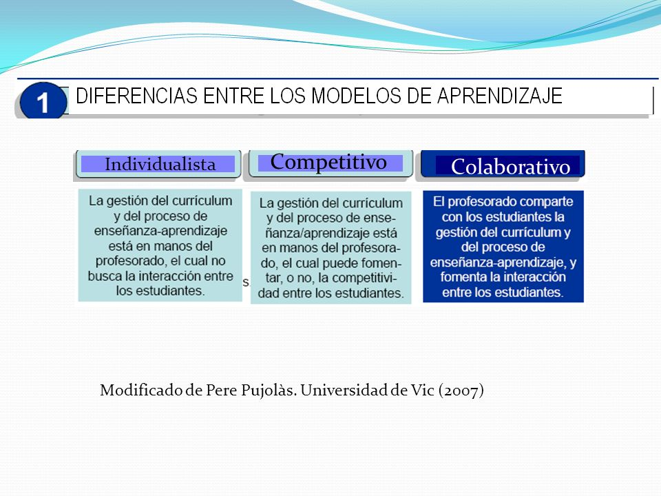 Competitivo Colaborativo Individualista