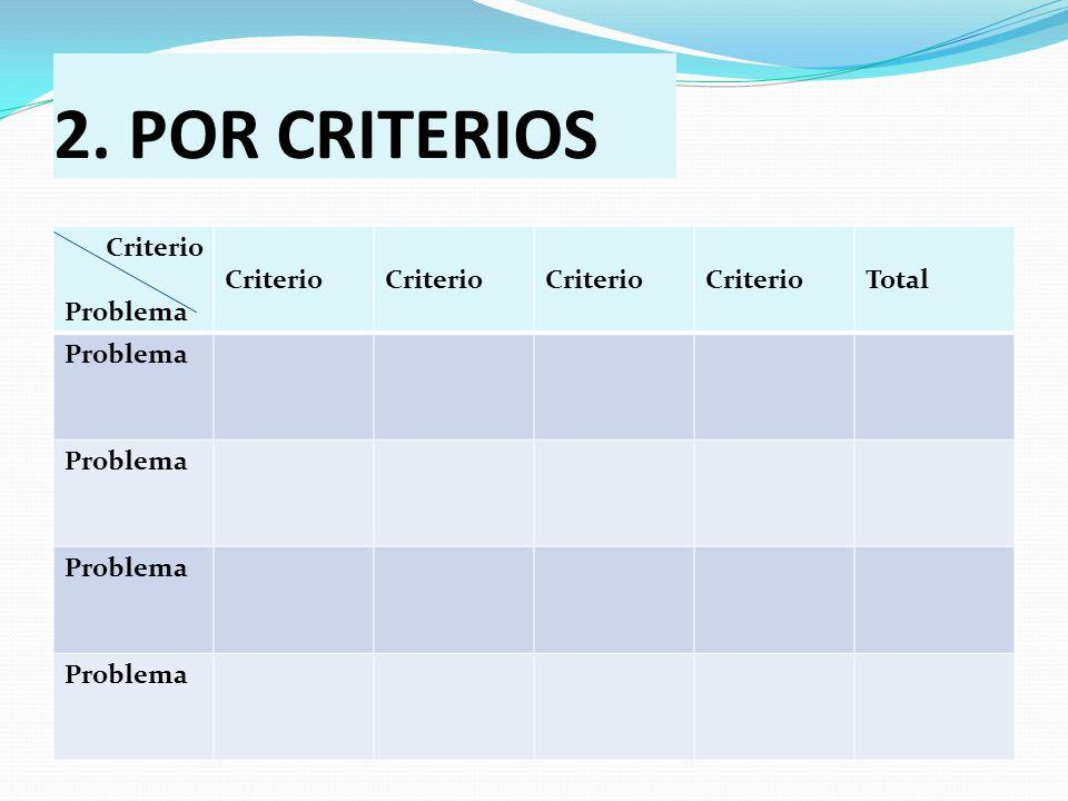 2. POR CRITERIOS Criterio Problema Total