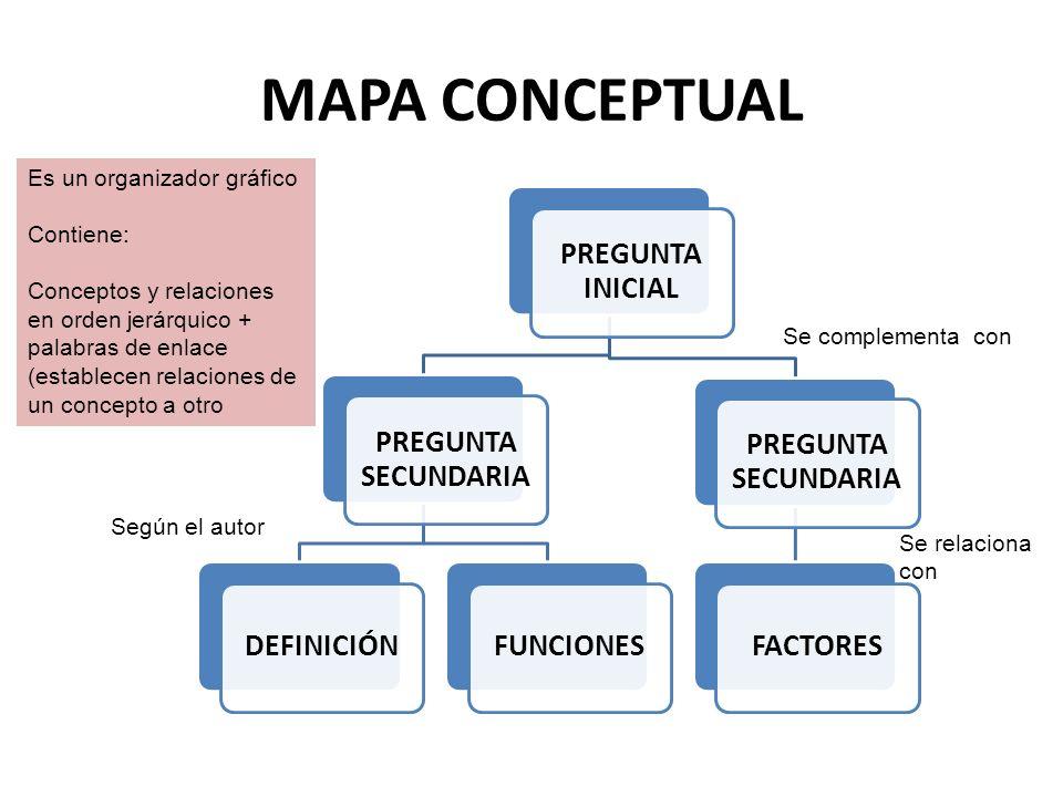 MAPA CONCEPTUAL Es un organizador gráfico Contiene: