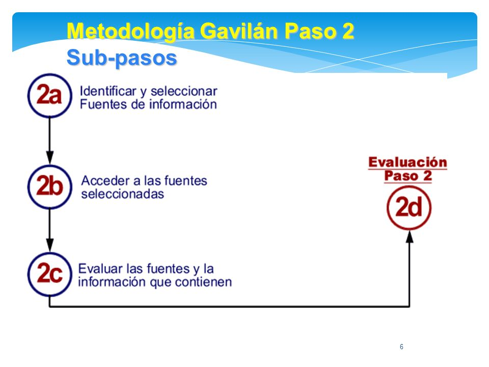 Metodología Gavilán Paso 2 Sub-pasos