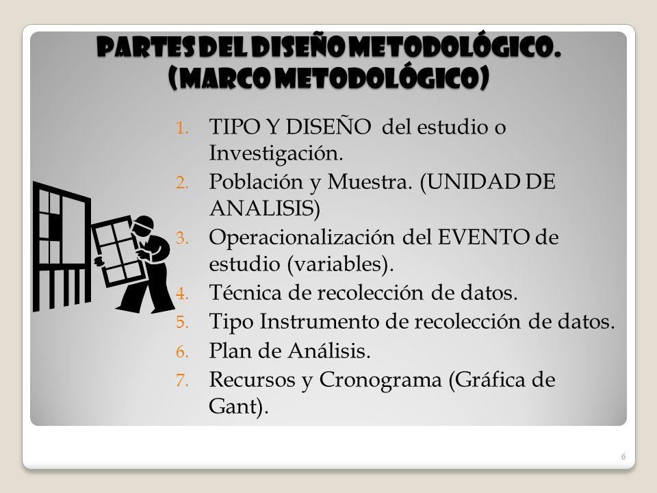 Partes del diseño metodológico. (marco metodológico)