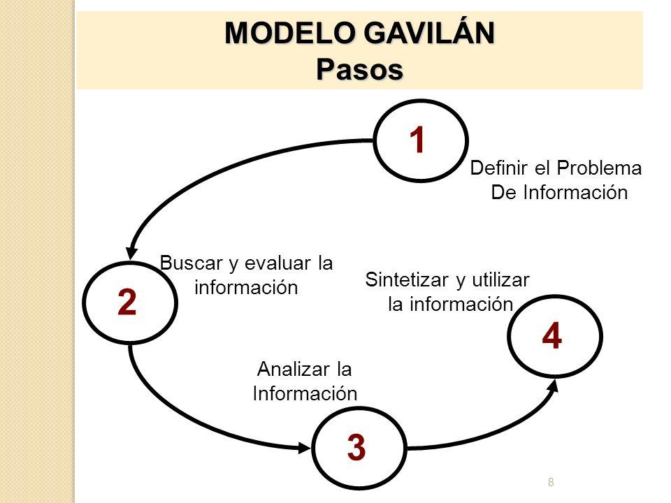 1 2 4 3 MODELO GAVILÁN Pasos Definir el Problema De Información