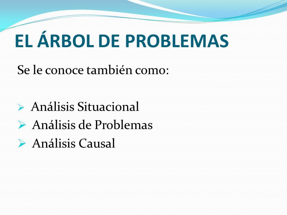 EL ÁRBOL DE PROBLEMAS Se le conoce también como: Análisis de Problemas