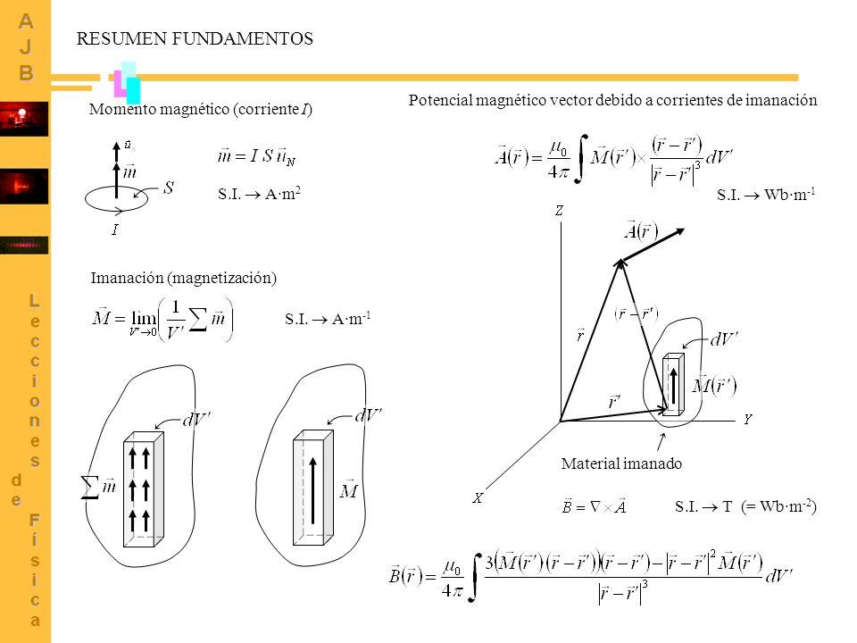 RESUMEN FUNDAMENTOS Potencial magnético vector debido a corrientes de imanación. Momento magnético (corriente I)