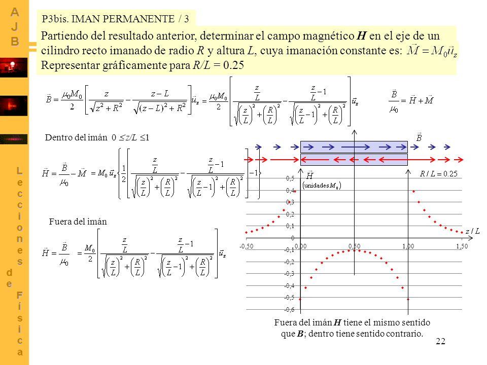 Representar gráficamente para R/L = 0.25