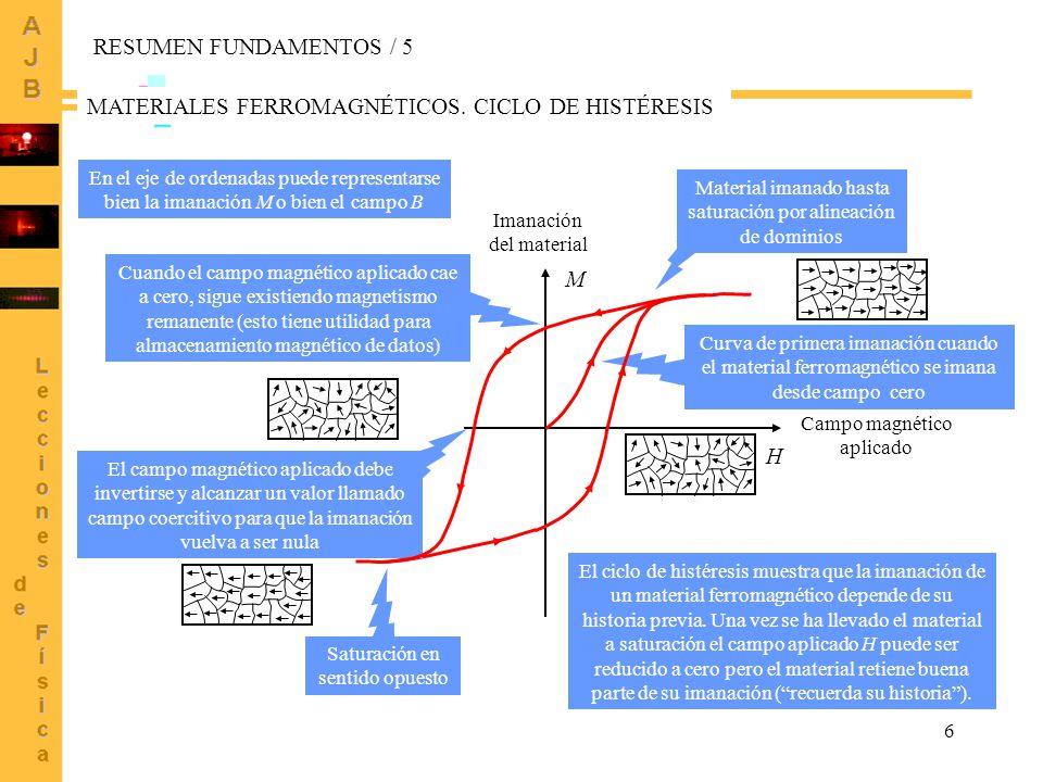 MATERIALES FERROMAGNÉTICOS. CICLO DE HISTÉRESIS
