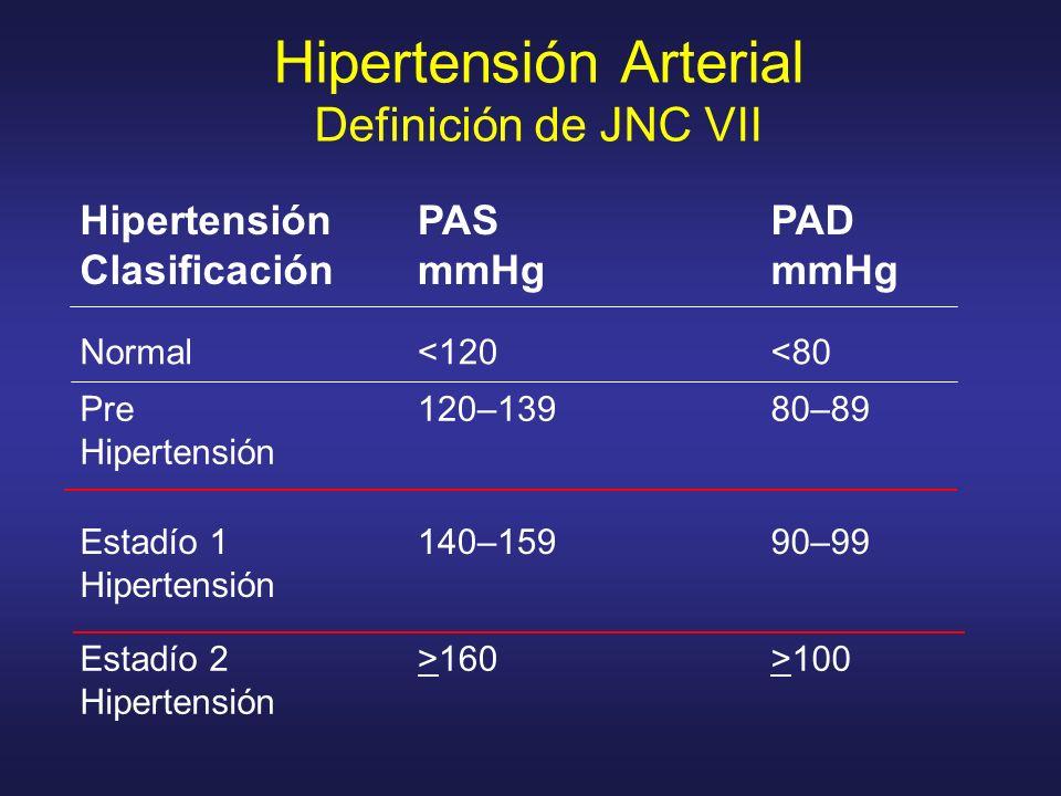 Hipertensión Arterial Definición de JNC VII