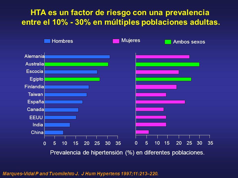 HTA es un factor de riesgo con una prevalencia