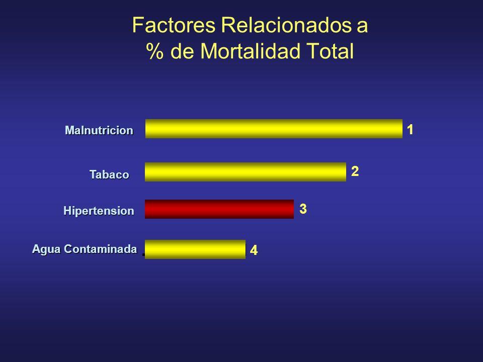 Factores Relacionados a % de Mortalidad Total
