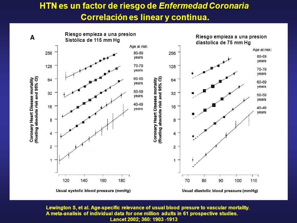 HTN es un factor de riesgo de Enfermedad Coronaria