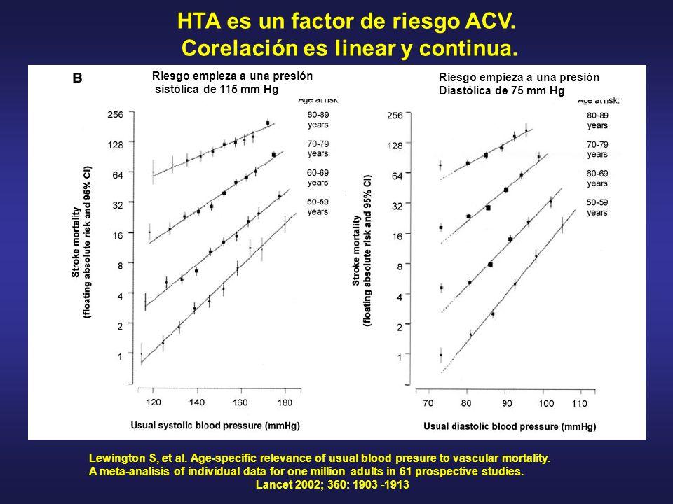 HTA es un factor de riesgo ACV. Corelación es linear y continua.