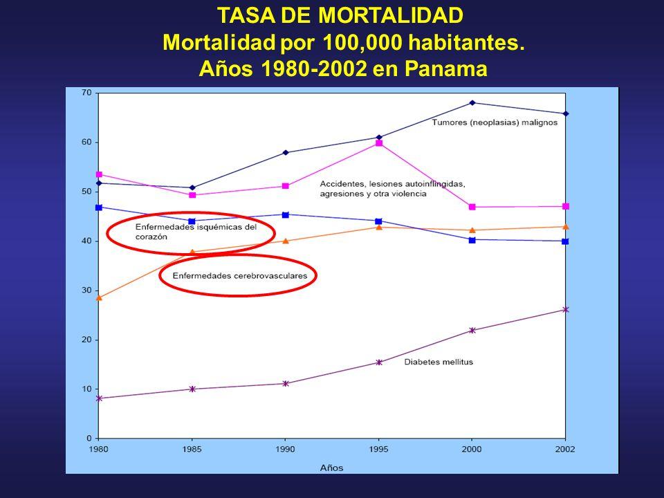Mortalidad por 100,000 habitantes.