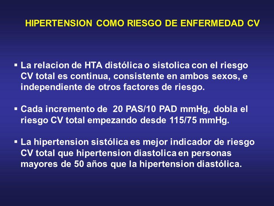 HIPERTENSION COMO RIESGO DE ENFERMEDAD CV