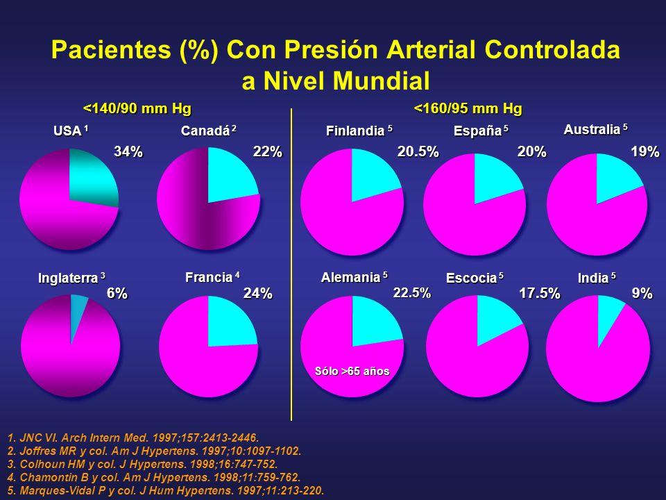 Pacientes (%) Con Presión Arterial Controlada a Nivel Mundial