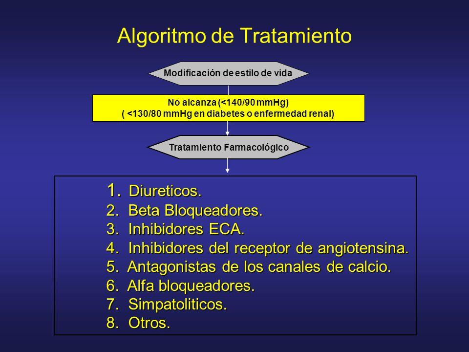Algoritmo de Tratamiento