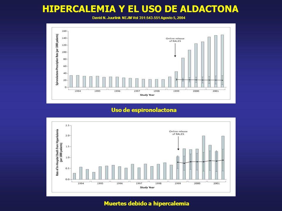 HIPERCALEMIA Y EL USO DE ALDACTONA