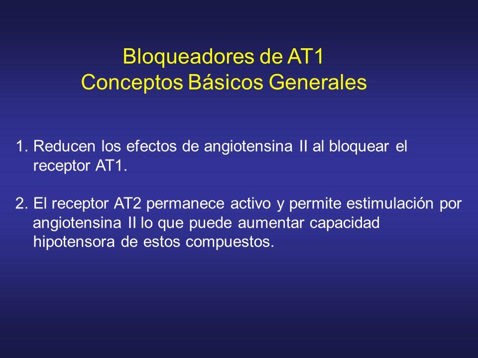 Bloqueadores de AT1 Conceptos Básicos Generales