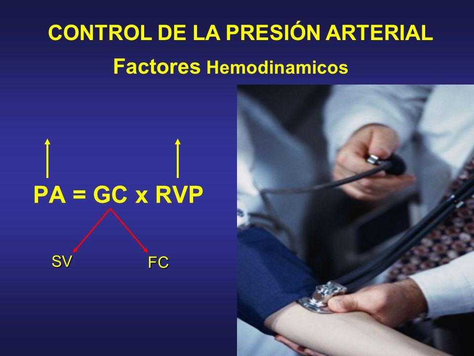 PA = GC x RVP CONTROL DE LA PRESIÓN ARTERIAL Factores Hemodinamicos SV