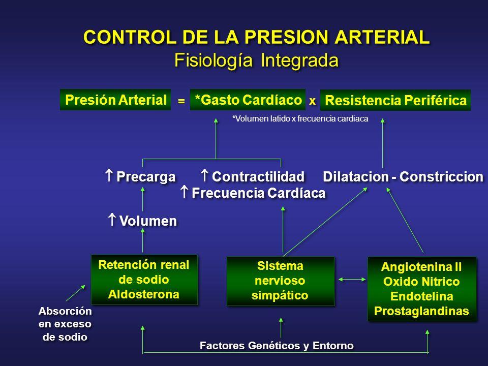 CONTROL DE LA PRESION ARTERIAL Fisiología Integrada