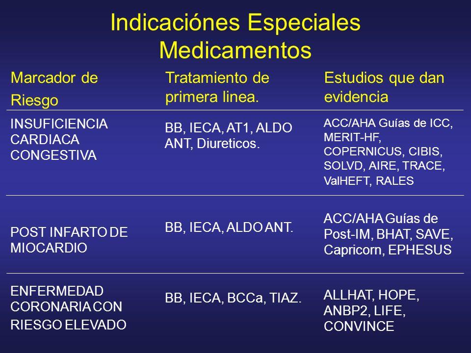 Indicaciónes Especiales Medicamentos