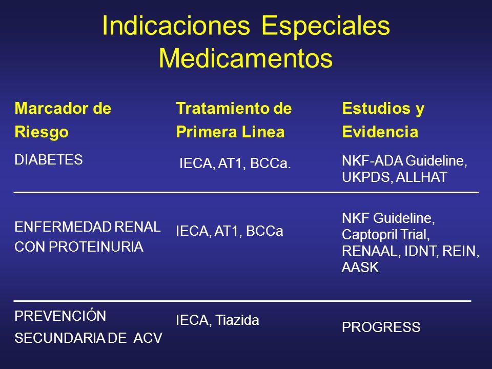Indicaciones Especiales Medicamentos