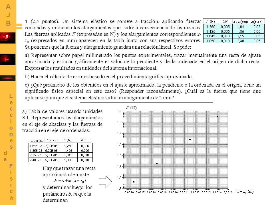 1 (2.5 puntos). Un sistema elástico se somete a tracción, aplicando fuerzas conocidas y midiendo los alargamientos que sufre a consecuencia de las mismas. Las fuerzas aplicadas F (expresadas en N) y los alargamientos correspondientes x-x0 (expresados en mm) aparecen en la tabla junto con sus respectivos errores. Suponemos que la fuerza y alargamiento guardan una relación lineal. Se pide: