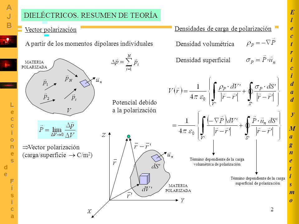 DIELÉCTRICOS. RESUMEN DE TEORÍA