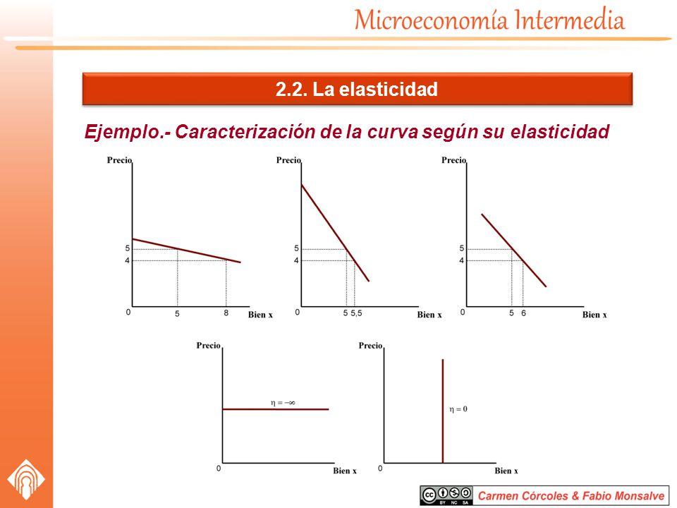 Ejemplo.- Caracterización de la curva según su elasticidad