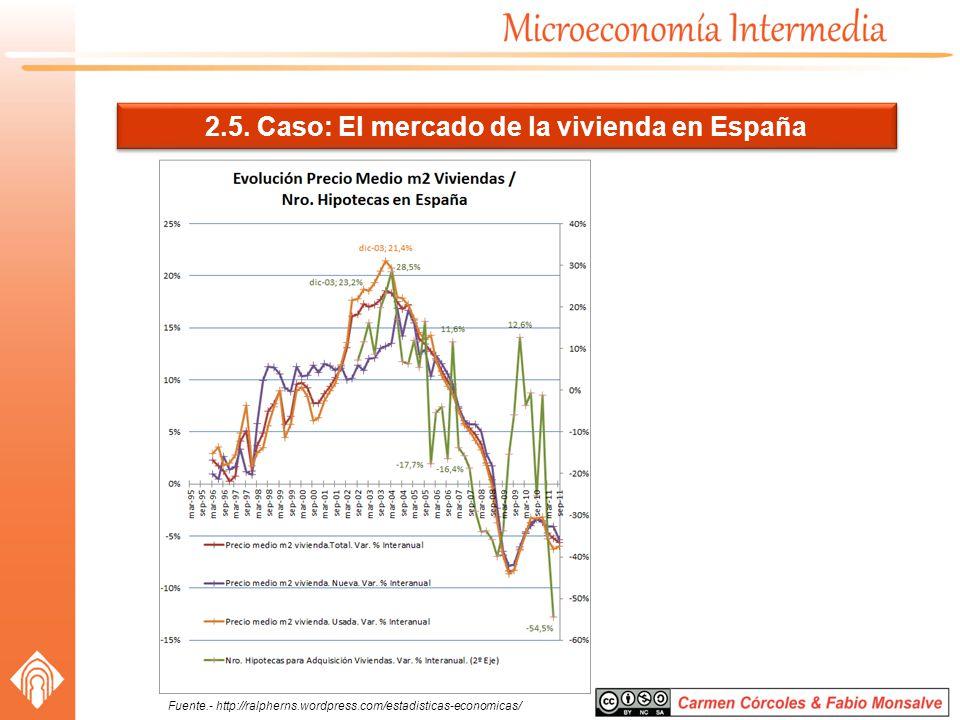 2.5. Caso: El mercado de la vivienda en España
