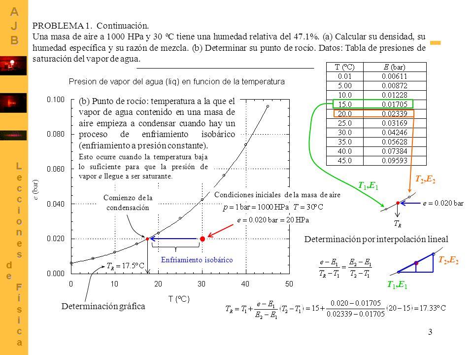 Problemas resueltos tema humedad del aire antonio j - Problemas de condensacion ...