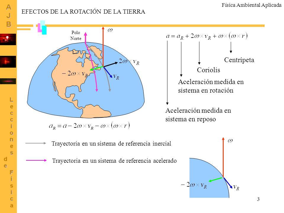 Centrípeta Coriolis Aceleración medida en sistema en rotación