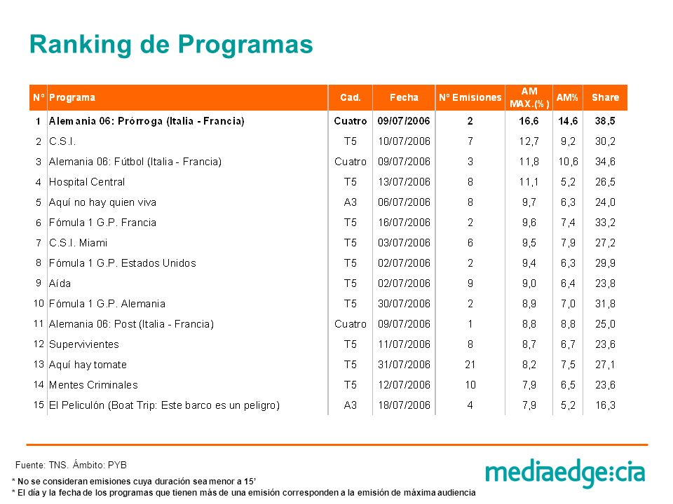 Ranking de Programas Fuente: TNS. Ámbito: PYB