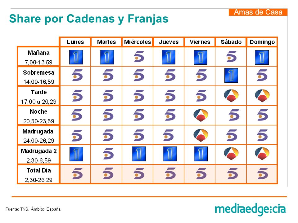 Share por Cadenas y Franjas