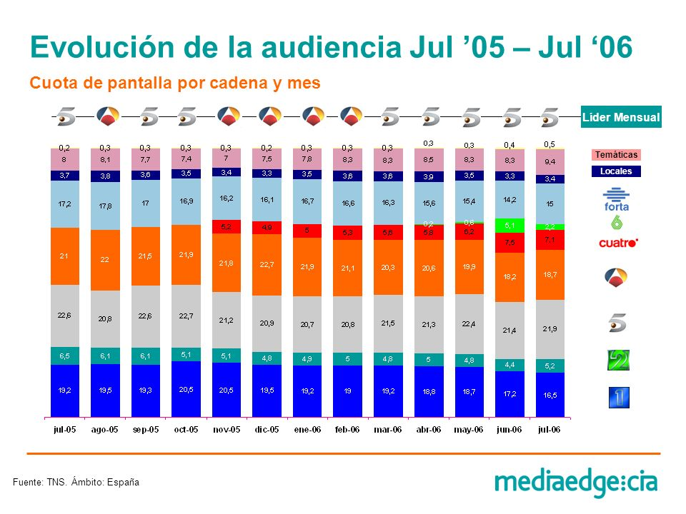 Evolución de la audiencia Jul '05 – Jul '06