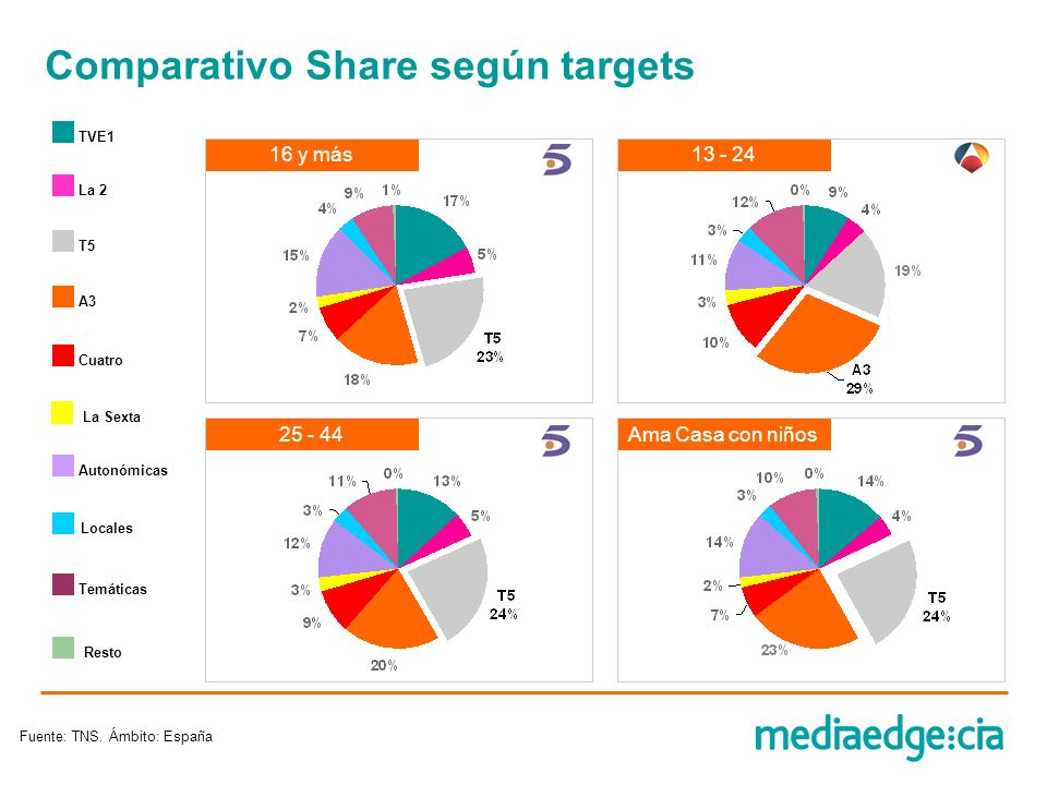 Comparativo Share según targets